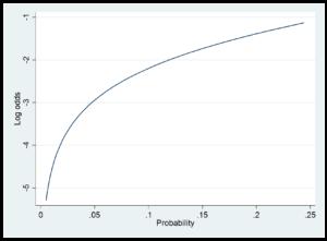 In Defense of Logit – Part 2 | Statistical Horizons