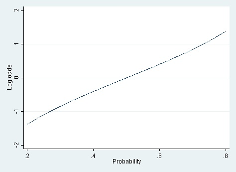 Linear vs  Logistic Probability Models: Which is Better, and When